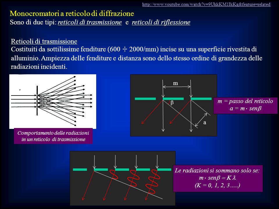 m Monocromatori a reticolo di diffrazione Sono di due tipi: reticoli di trasmissione e reticoli di riflessione Reticoli di trasmissione Costituiti da
