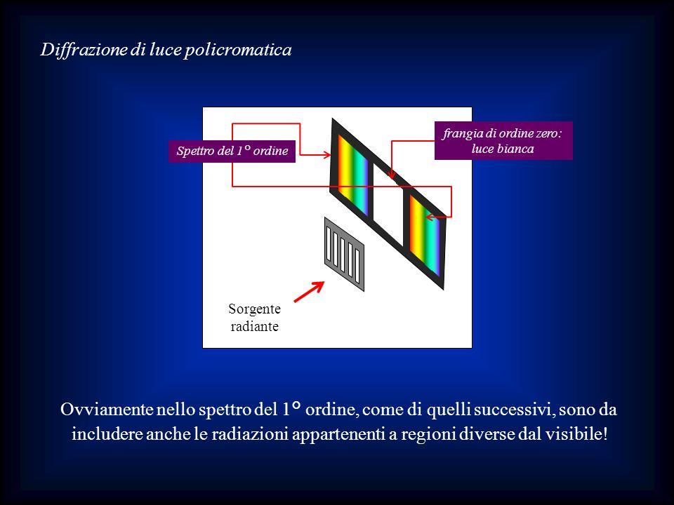 Diffrazione di luce policromatica Sorgente radiante frangia di ordine zero: luce bianca Spettro del 1° ordine Ovviamente nello spettro del 1° ordine,
