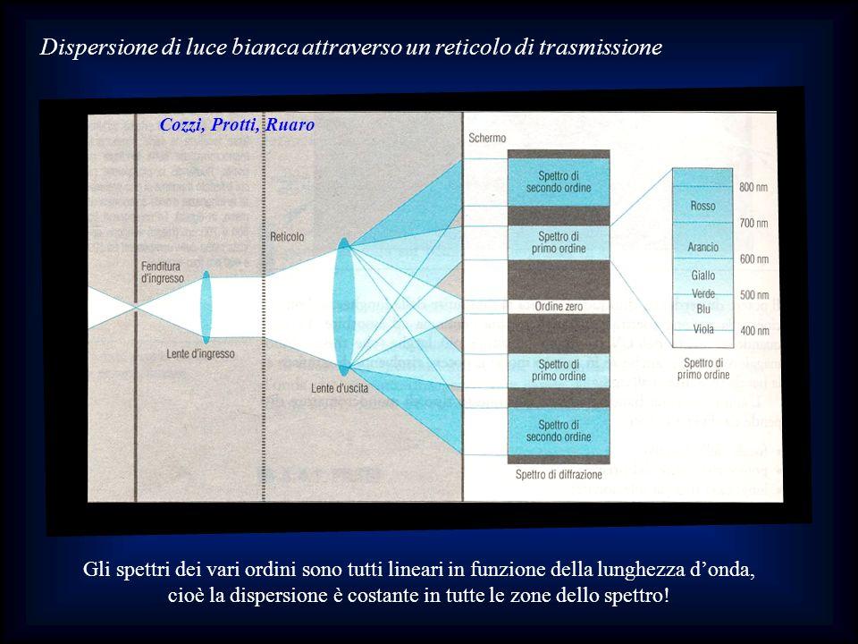 Dispersione di luce bianca attraverso un reticolo di trasmissione Gli spettri dei vari ordini sono tutti lineari in funzione della lunghezza donda, ci