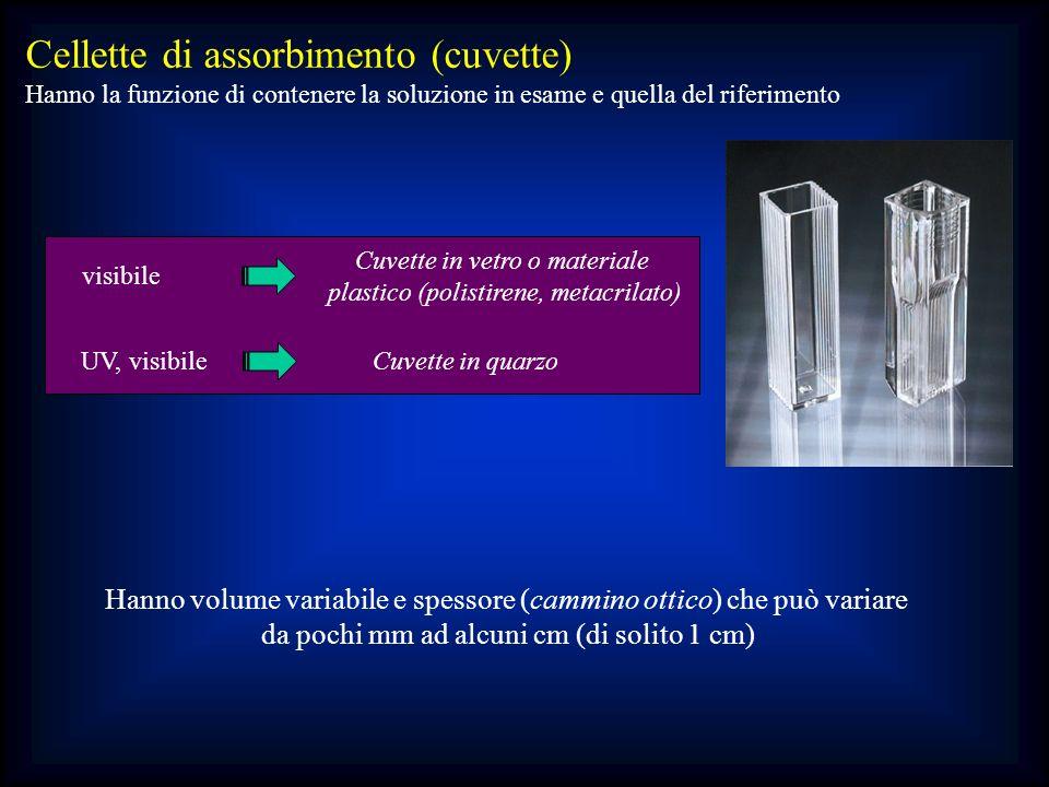 Cellette di assorbimento (cuvette) Hanno la funzione di contenere la soluzione in esame e quella del riferimento Hanno volume variabile e spessore (ca
