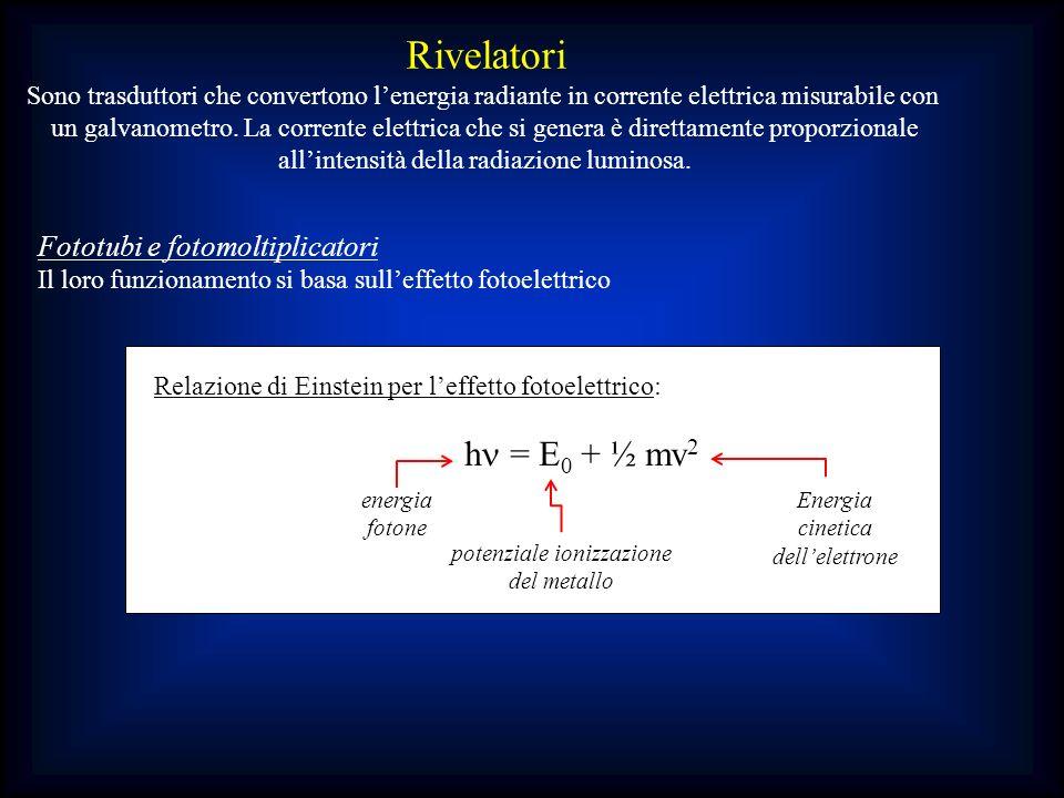 Rivelatori Sono trasduttori che convertono lenergia radiante in corrente elettrica misurabile con un galvanometro. La corrente elettrica che si genera