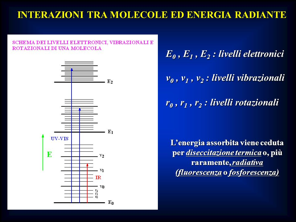 Limitato interesse analitico; assorbimento nellUV vicino, ma con bassi valori di assorbività ( 10 2, transizioni proibite dalle cosiddette regole di selezione quanto- meccaniche) Esempio: acetone, max (esano) 279 nm, ~ 20 Esempio: acetone, max (esano) 279 nm, ~ 20 Transizioni elettroniche * Collocazione variabile: ~ 160-230 nm (sistemi isolati, transizioni E o etileniche) ~ 160-230 nm (sistemi isolati, transizioni E o etileniche) ~ 250-280 nm (anelli benzenici, transizioni B o benzenoidi) ~ 250-280 nm (anelli benzenici, transizioni B o benzenoidi) ~ 220-750 nm (sistemi aromatici e/o coniugati, transizioni K o di coniugazione) ~ 220-750 nm (sistemi aromatici e/o coniugati, transizioni K o di coniugazione) max (cloroformio): 466, 497 nm -carotene Transizioni elettroniche n * n *) Transizioni elettroniche n * ( R o radicaliche come quelle n *)