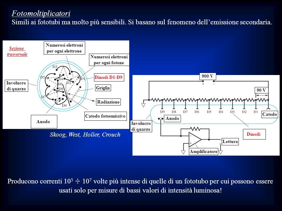 Fotomoltiplicatori Simili ai fototubi ma molto più sensibili. Si basano sul fenomeno dellemissione secondaria. Producono correnti 10 5 ÷ 10 7 volte pi