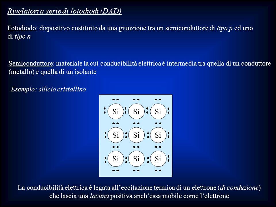 Rivelatori a serie di fotodiodi (DAD) Fotodiodo: dispositivo costituito da una giunzione tra un semiconduttore di tipo p ed uno di tipo n Semicondutto