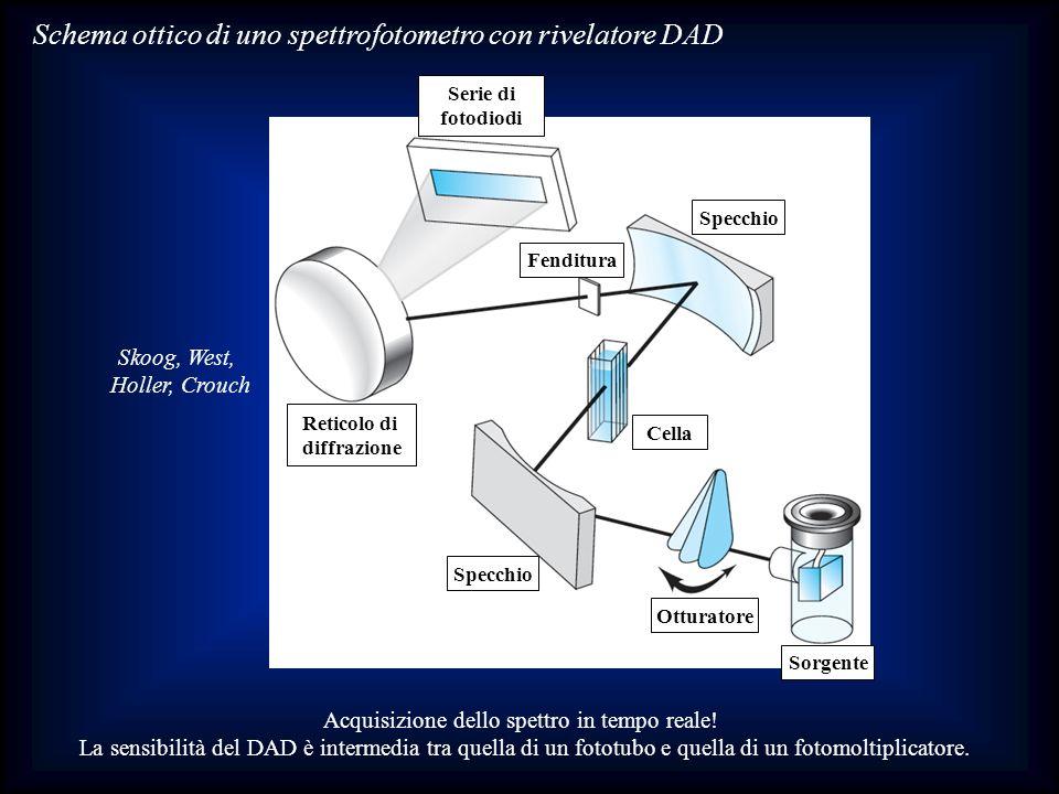 Schema ottico di uno spettrofotometro con rivelatore DAD Acquisizione dello spettro in tempo reale! La sensibilità del DAD è intermedia tra quella di