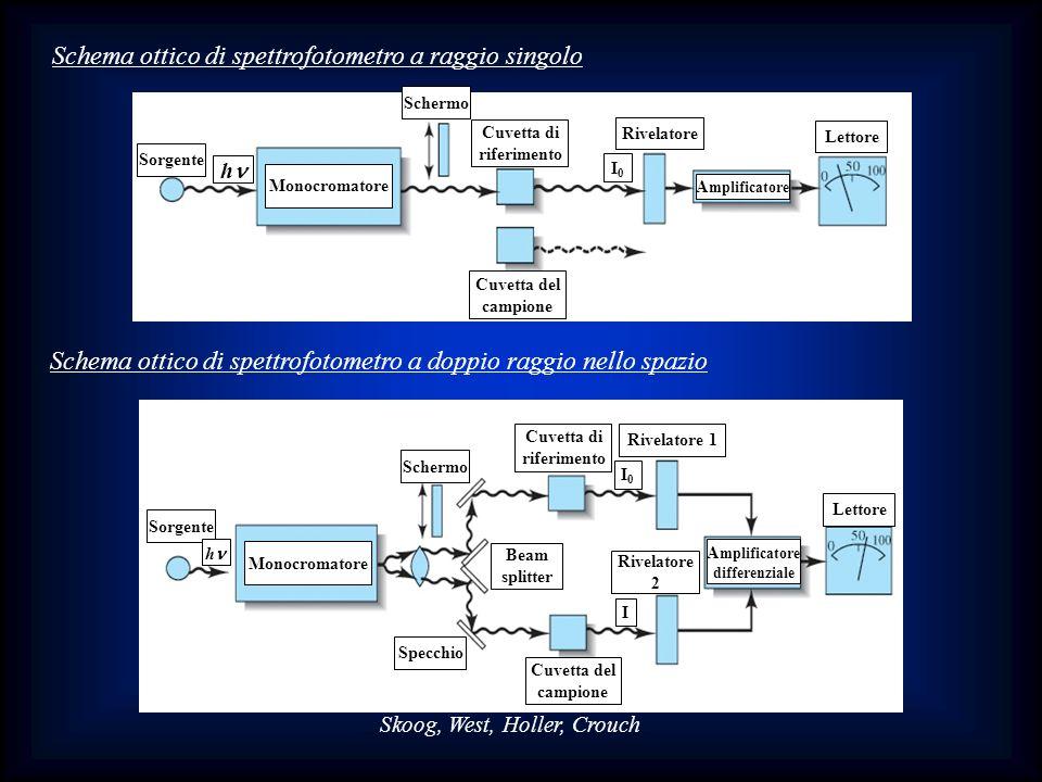 Schema ottico di spettrofotometro a raggio singolo Sorgente h Monocromatore Schermo Cuvetta di riferimento Cuvetta del campione Rivelatore A mplificat