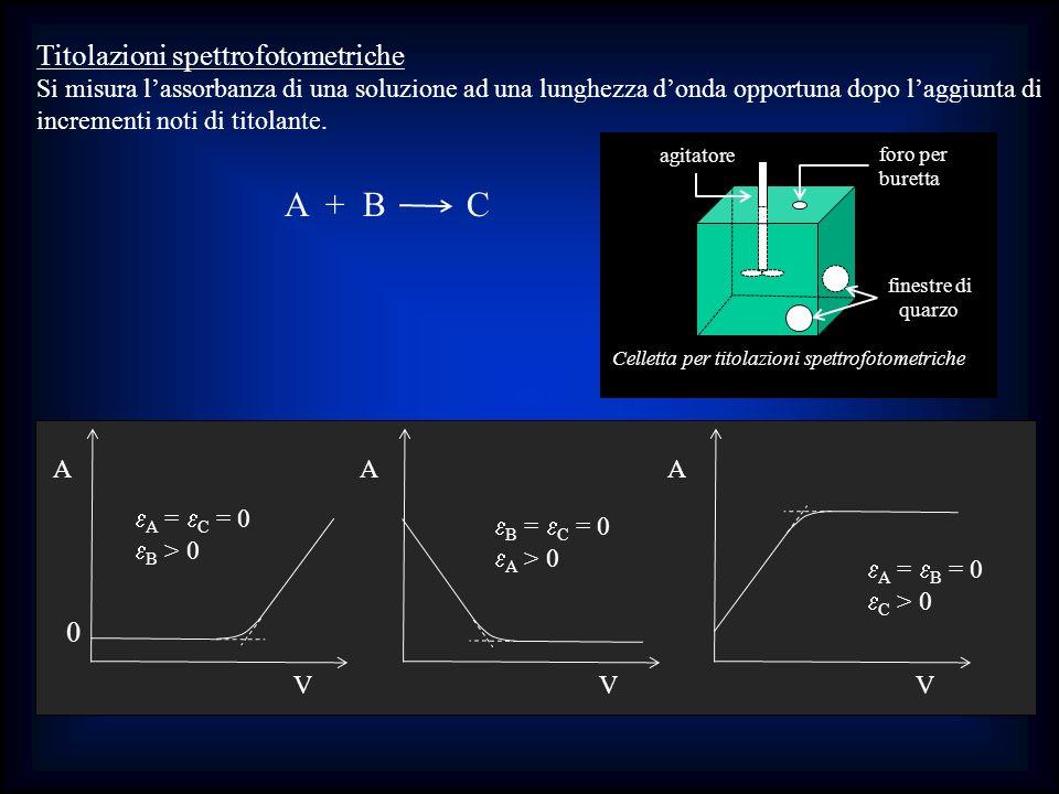 Titolazioni spettrofotometriche Si misura lassorbanza di una soluzione ad una lunghezza donda opportuna dopo laggiunta di incrementi noti di titolante