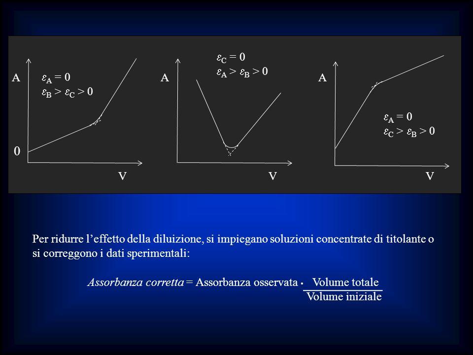 A V 0 AA VV A = 0 B > C > 0 C = 0 A > B > 0 A = 0 C > B > 0 Per ridurre leffetto della diluizione, si impiegano soluzioni concentrate di titolante o s