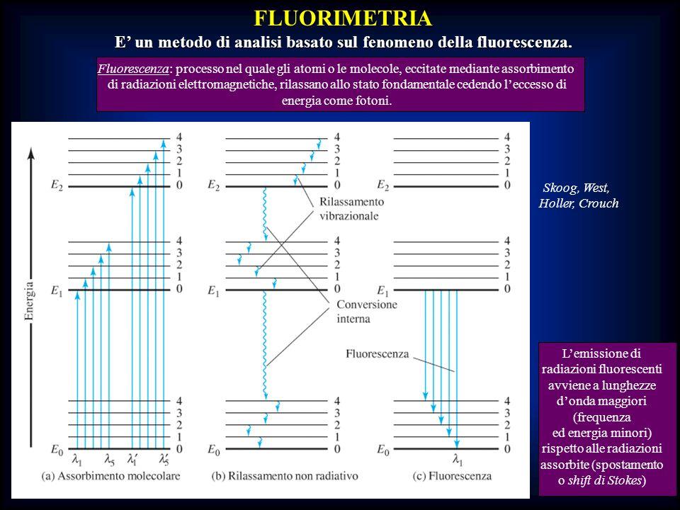 FLUORIMETRIA E un metodo di analisi basato sul fenomeno della fluorescenza. Fluorescenza: processo nel quale gli atomi o le molecole, eccitate mediant