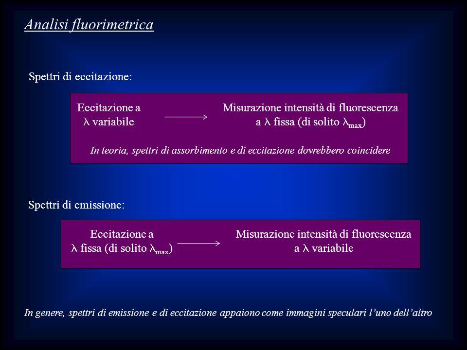 Analisi fluorimetrica Spettri di eccitazione: Eccitazione a variabile Misurazione intensità di fluorescenza a fissa (di solito max ) In teoria, spettr