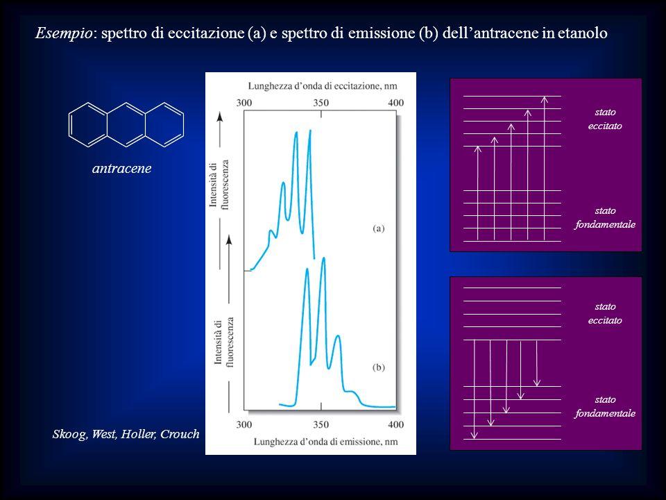 Skoog, West, Holler, Crouch Esempio: spettro di eccitazione (a) e spettro di emissione (b) dellantracene in etanolo antracene stato fondamentale stato