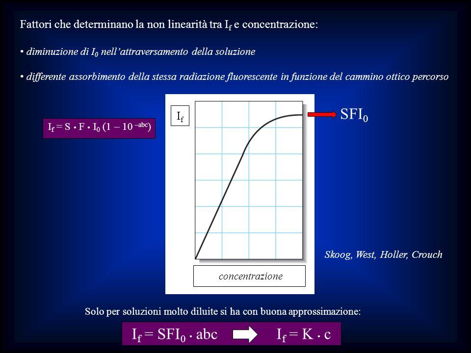 Fattori che determinano la non linearità tra I f e concentrazione: diminuzione di I 0 nellattraversamento della soluzione differente assorbimento dell
