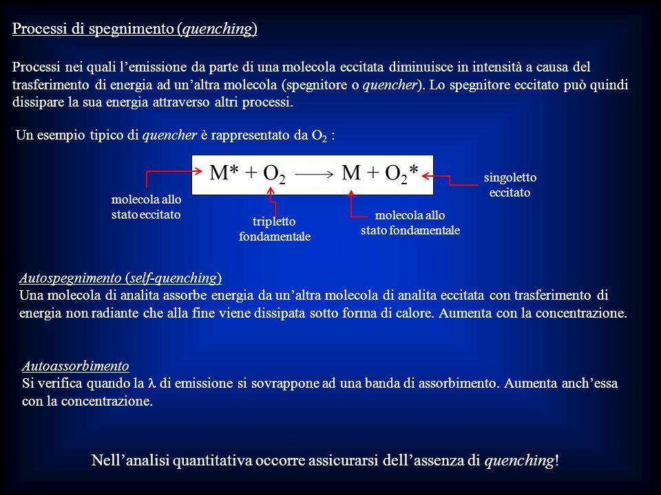 Autospegnimento (self-quenching) Una molecola di analita assorbe energia da unaltra molecola di analita eccitata con trasferimento di energia non radi