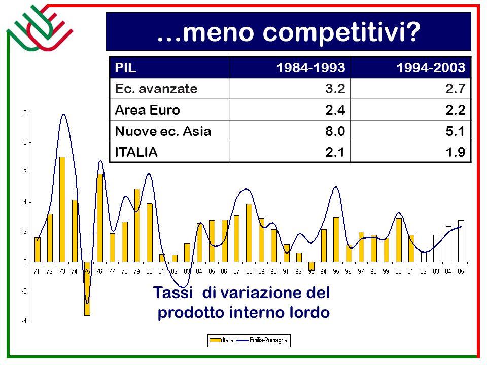 Tassi di variazione del prodotto interno lordo PIL1984-19931994-2003 Ec. avanzate3.22.7 Area Euro2.42.2 Nuove ec. Asia8.05.1 ITALIA2.11.9 …meno compet