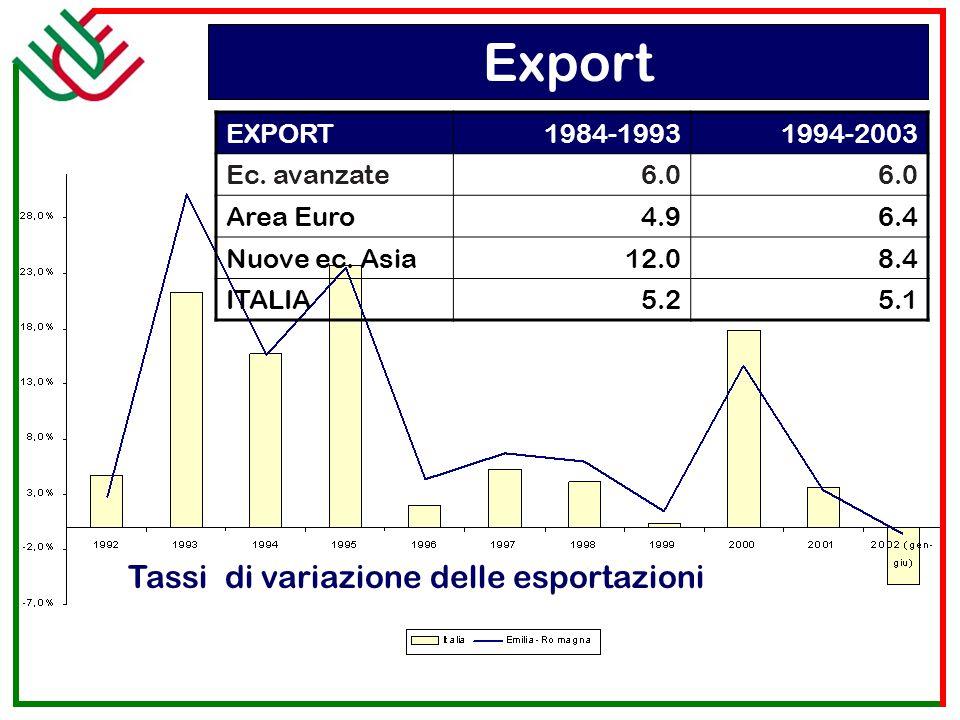 Tassi di variazione delle esportazioni EXPORT1984-19931994-2003 Ec. avanzate6.0 Area Euro4.96.4 Nuove ec. Asia12.08.4 ITALIA5.25.1 Export