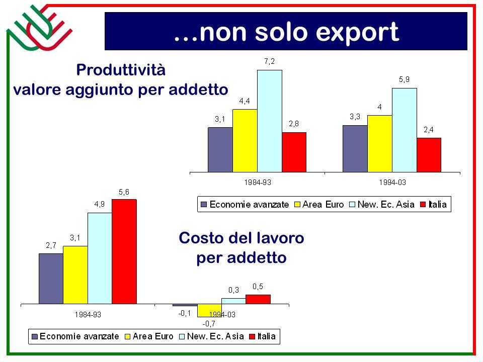 Produttività valore aggiunto per addetto Costo del lavoro per addetto …non solo export
