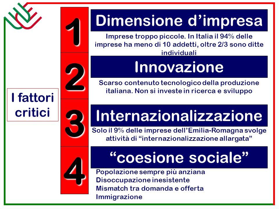 Dimensione dimpresa 1 2 3 4 I fattori critici Innovazione Internazionalizzazione coesione sociale Imprese troppo piccole. In Italia il 94% delle impre