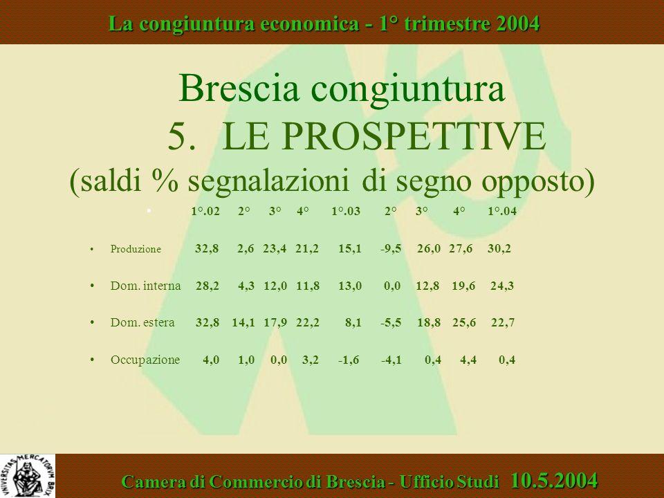Brescia congiuntura 5. LE PROSPETTIVE (saldi % segnalazioni di segno opposto) 1°.02 2° 3° 4° 1°.03 2° 3° 4° 1°.04 Produzione 32,8 2,6 23,4 21,2 15,1 -