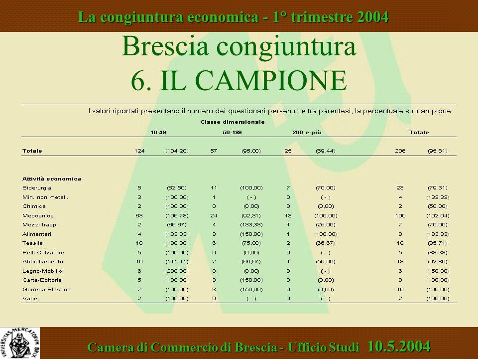 Brescia congiuntura 6. IL CAMPIONE Unioncamere Lombardia - Area Studi 18.7.2002 La congiuntura economica - 2° trimestre 2002 Camera di Commercio di Br