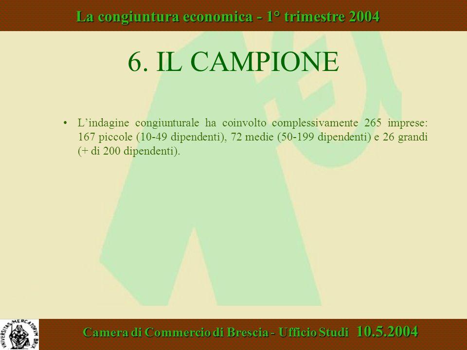 6. IL CAMPIONE Lindagine congiunturale ha coinvolto complessivamente 265 imprese: 167 piccole (10-49 dipendenti), 72 medie (50-199 dipendenti) e 26 gr