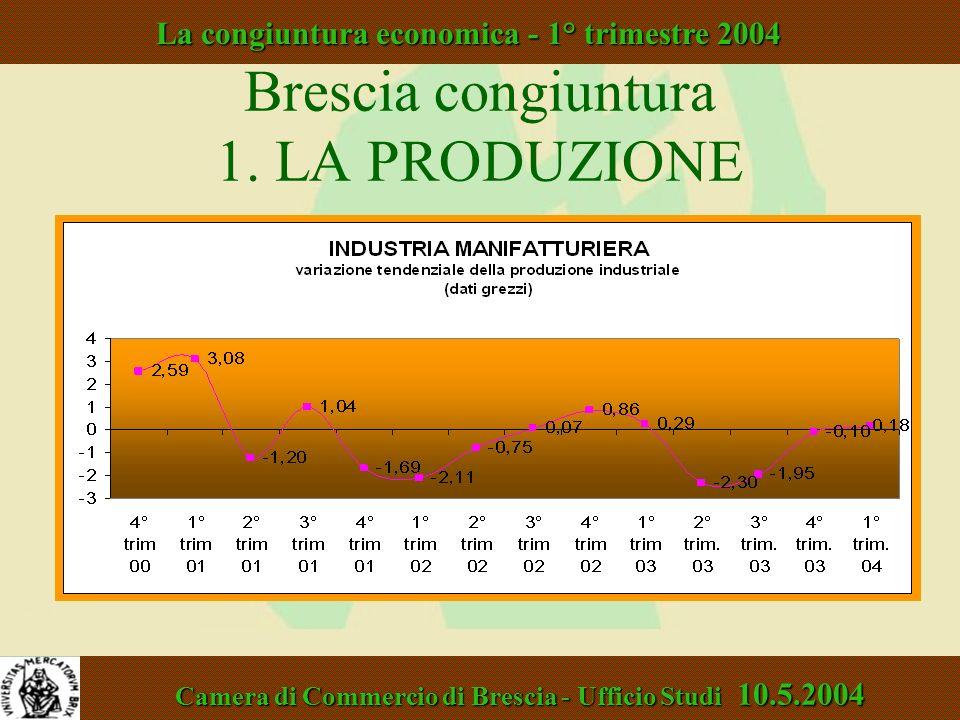 Brescia congiuntura 1. LA PRODUZIONE Unioncamere Lombardia - Area Studi 18.7.2002 La congiuntura economica - 2° trimestre 2002 Camera di Commercio di