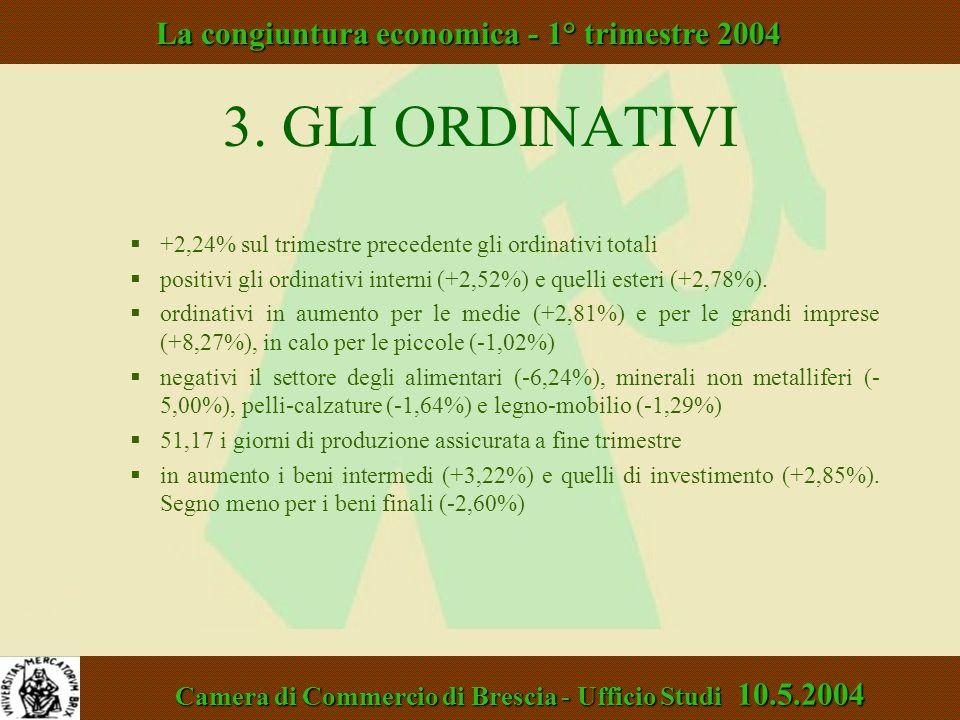 3. GLI ORDINATIVI +2,24% sul trimestre precedente gli ordinativi totali positivi gli ordinativi interni (+2,52%) e quelli esteri (+2,78%). ordinativi