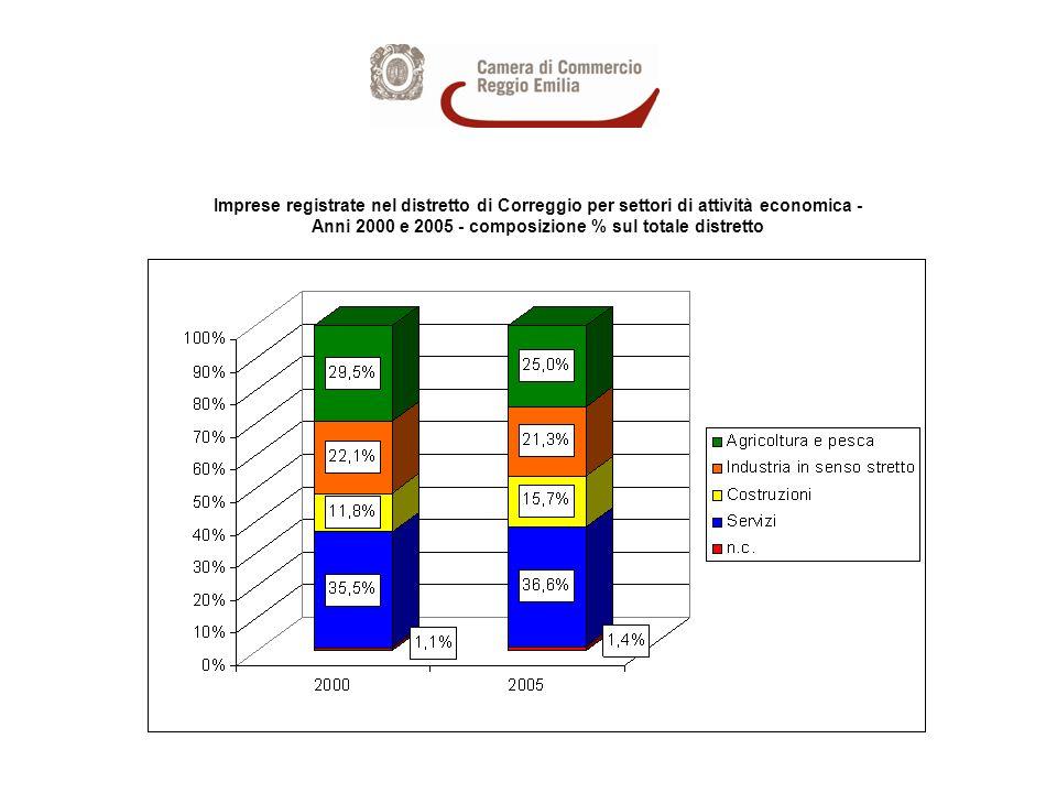 Imprese registrate nel distretto di Correggio per settori di attività economica - Anni 2000 e 2005 - composizione % sul totale distretto