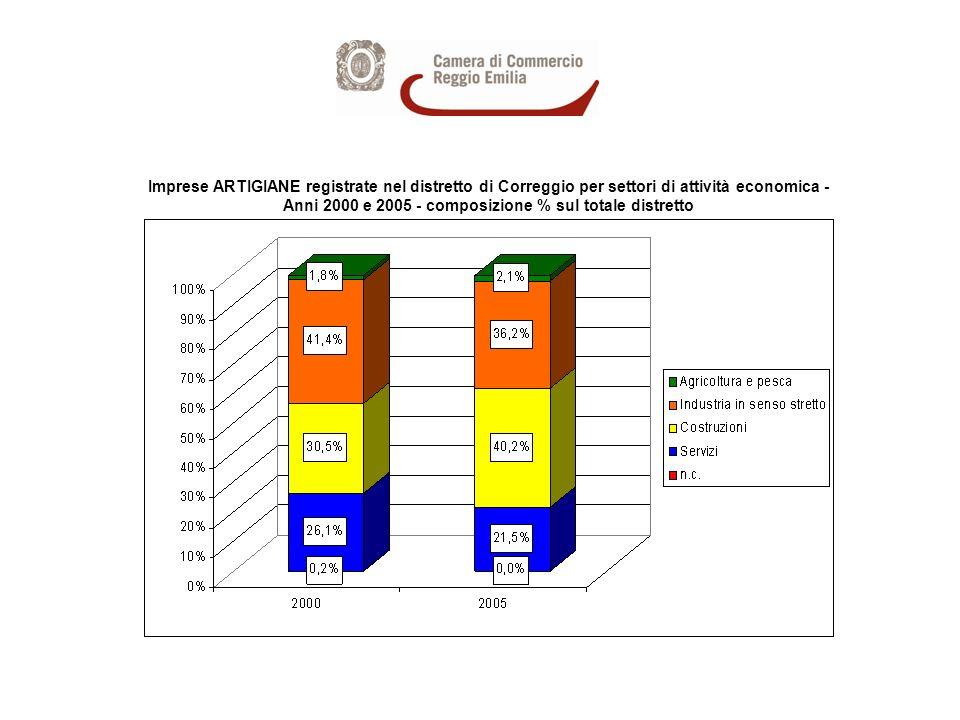 Imprese ARTIGIANE registrate nel distretto di Correggio per settori di attività economica - Anni 2000 e 2005 - composizione % sul totale distretto