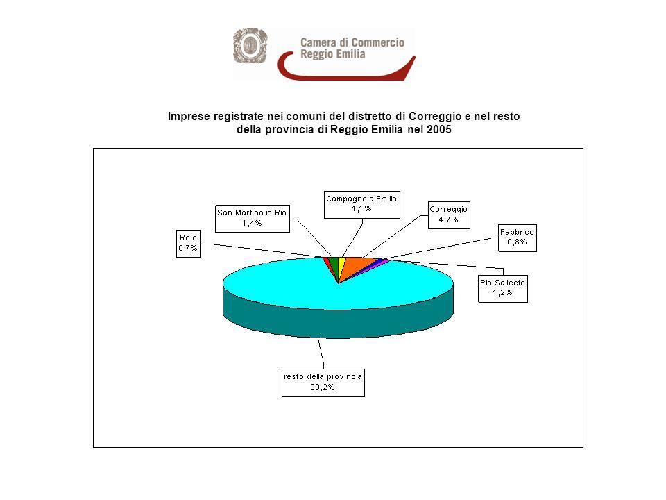 Imprese registrate nei comuni del distretto di Correggio e nel resto della provincia di Reggio Emilia nel 2005