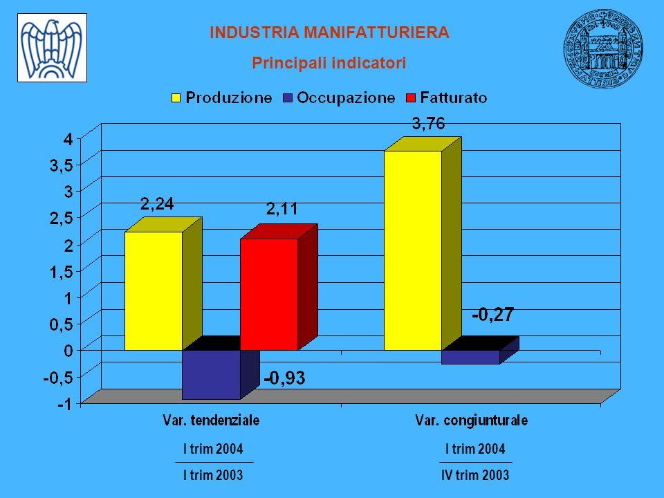 INDUSTRIA MANIFATTURIERA Principali indicatori I trim 2004 IV trim 2003 I trim 2004 I trim 2003