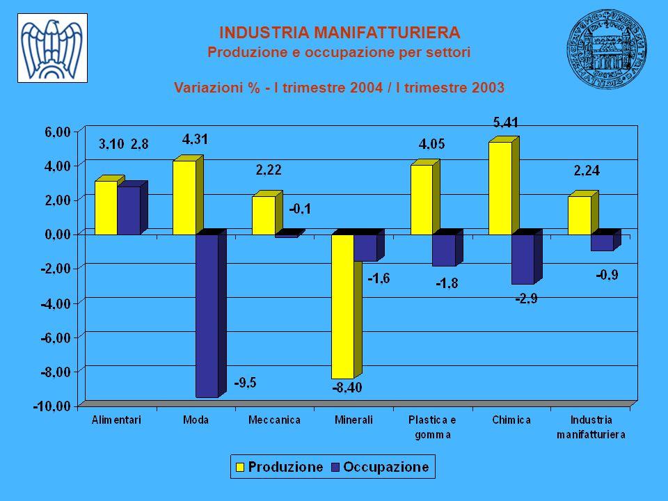 INDUSTRIA MANIFATTURIERA Produzione e occupazione per settori Variazioni % - I trimestre 2004 / I trimestre 2003