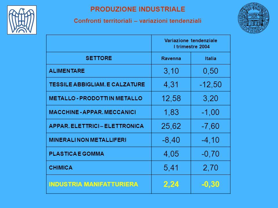 PRODUZIONE INDUSTRIALE Confronti territoriali – variazioni tendenziali Variazione tendenziale I trimestre 2004 SETTORE RavennaItalia ALIMENTARE 3,100,50 TESSILE ABBIGLIAM.