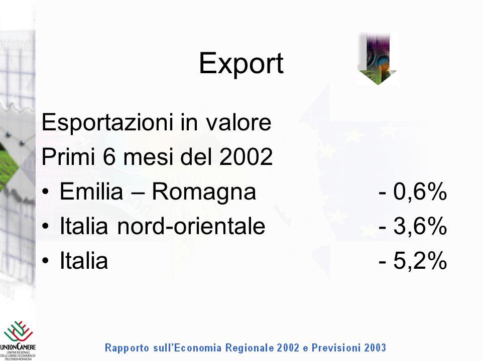 Export Esportazioni in valore Primi 6 mesi del 2002 Emilia – Romagna- 0,6% Italia nord-orientale- 3,6% Italia- 5,2%