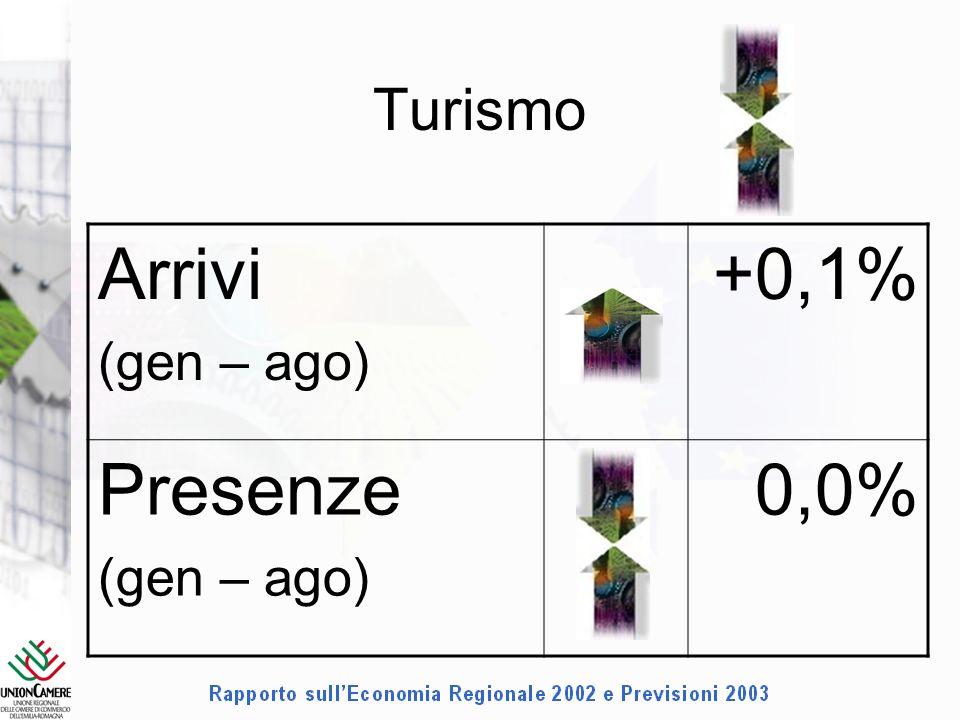 Turismo Arrivi (gen – ago) +0,1% Presenze (gen – ago) 0,0%