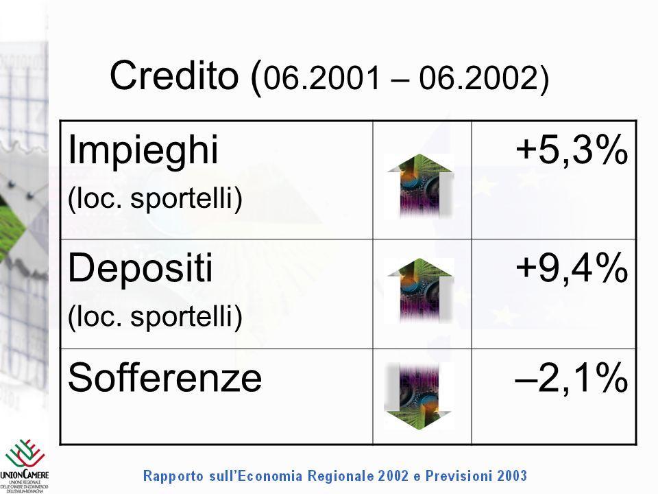 Credito ( 06.2001 – 06.2002) Impieghi (loc. sportelli) +5,3% Depositi (loc.