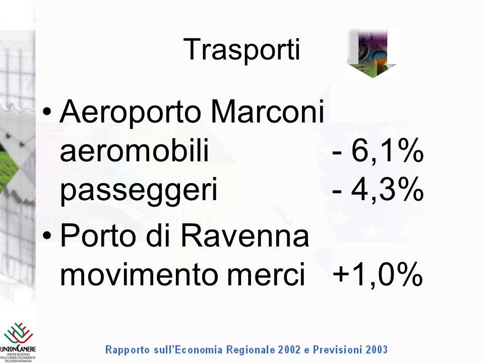 Trasporti Aeroporto Marconi aeromobili- 6,1% passeggeri- 4,3% Porto di Ravenna movimento merci+1,0%