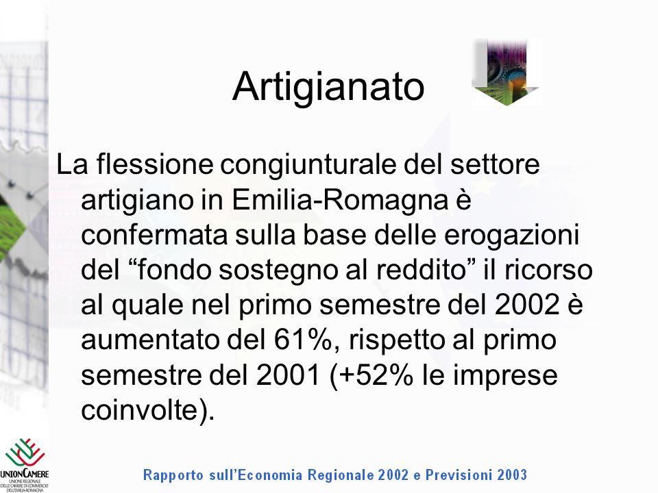 Artigianato La flessione congiunturale del settore artigiano in Emilia-Romagna è confermata sulla base delle erogazioni del fondo sostegno al reddito il ricorso al quale nel primo semestre del 2002 è aumentato del 61%, rispetto al primo semestre del 2001 (+52% le imprese coinvolte).