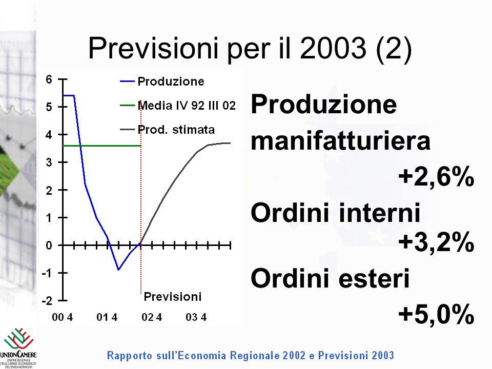 Previsioni per il 2003 (2) Produzione manifatturiera +2,6% Ordini interni +3,2% Ordini esteri +5,0%