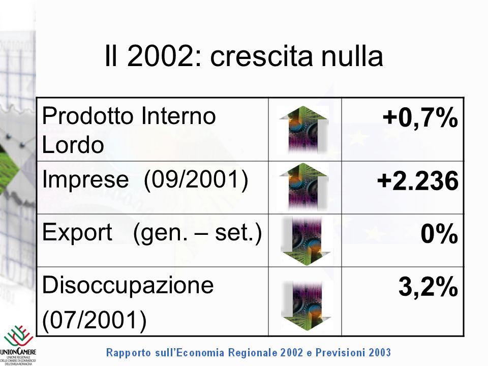 Il 2002: crescita nulla Prodotto Interno Lordo +0,7% Imprese (09/2001) +2.236 Export (gen.
