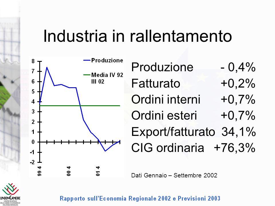 Industria in rallentamento Produzione - 0,4% Fatturato +0,2% Ordini interni +0,7% Ordini esteri +0,7% Export/fatturato 34,1% CIG ordinaria+76,3% Dati Gennaio – Settembre 2002