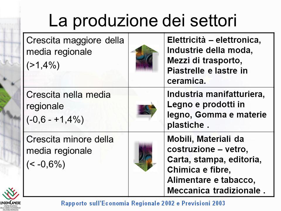 La produzione dei settori Crescita maggiore della media regionale (>1,4%) Elettricità – elettronica, Industrie della moda, Mezzi di trasporto, Piastrelle e lastre in ceramica.