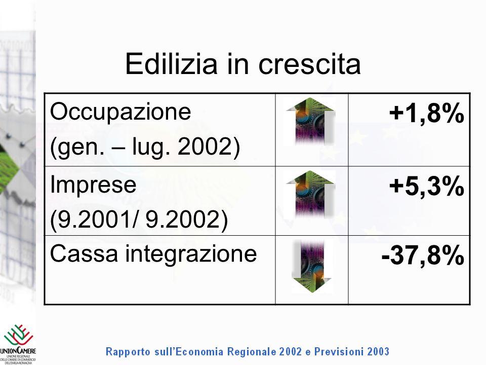 Edilizia in crescita Occupazione (gen. – lug.