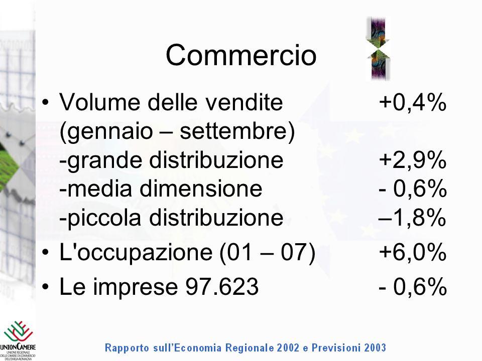 Commercio Volume delle vendite +0,4% (gennaio – settembre) -grande distribuzione+2,9% -media dimensione - 0,6% -piccola distribuzione–1,8% L occupazione (01 – 07)+6,0% Le imprese 97.623- 0,6%