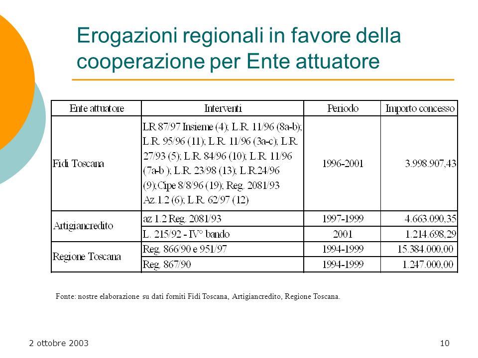 2 ottobre 200310 Erogazioni regionali in favore della cooperazione per Ente attuatore Fonte: nostre elaborazione su dati forniti Fidi Toscana, Artigia