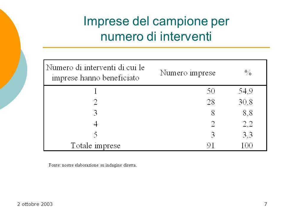2 ottobre 20037 Imprese del campione per numero di interventi Fonte: nostre elaborazione su indagine diretta.