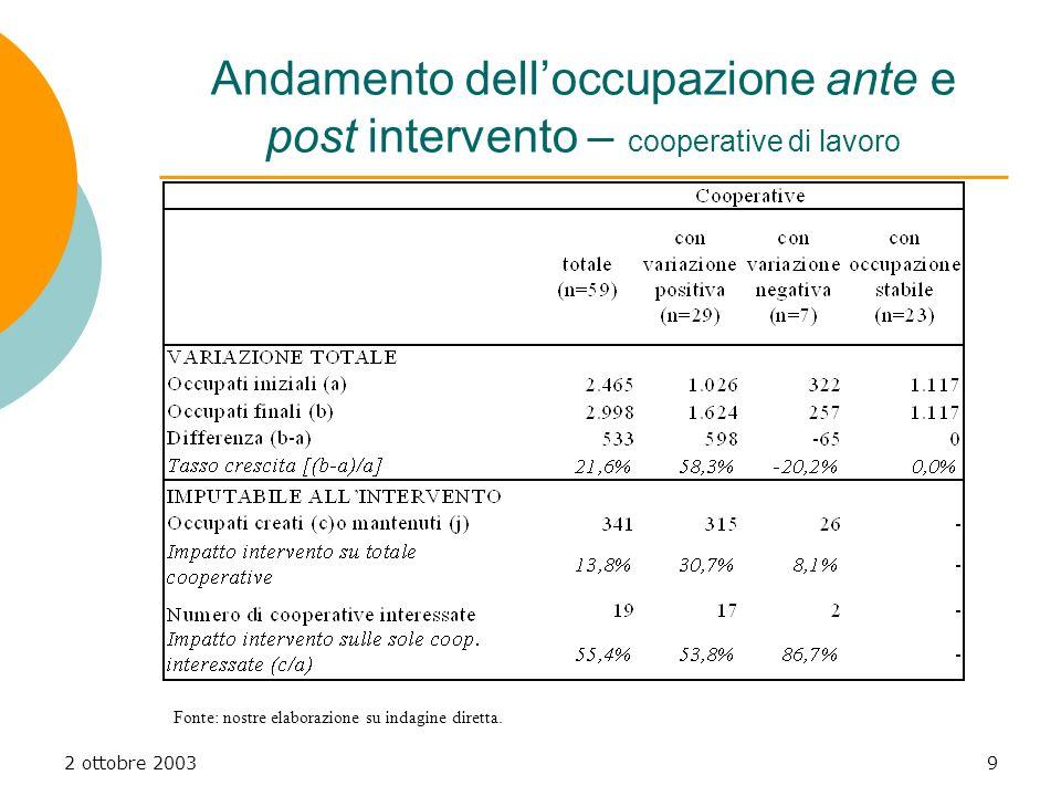 2 ottobre 20039 Andamento delloccupazione ante e post intervento – cooperative di lavoro Fonte: nostre elaborazione su indagine diretta.
