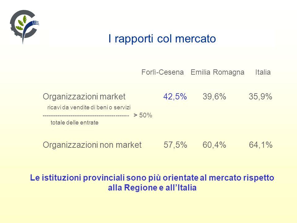 I rapporti col mercato Forlì-Cesena Emilia Romagna Italia Organizzazioni market 42,5% 39,6% 35,9% ricavi da vendite di beni o servizi ---------------------------------------------- > 50% totale delle entrate Organizzazioni non market 57,5% 60,4% 64,1% Le istituzioni provinciali sono più orientate al mercato rispetto alla Regione e allItalia