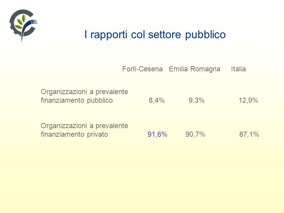I rapporti col settore pubblico Forlì-Cesena Emilia Romagna Italia Organizzazioni a prevalente finanziamento pubblico 8,4% 9,3% 12,9% Organizzazioni a prevalente finanziamento privato 91,6% 90,7% 87,1%