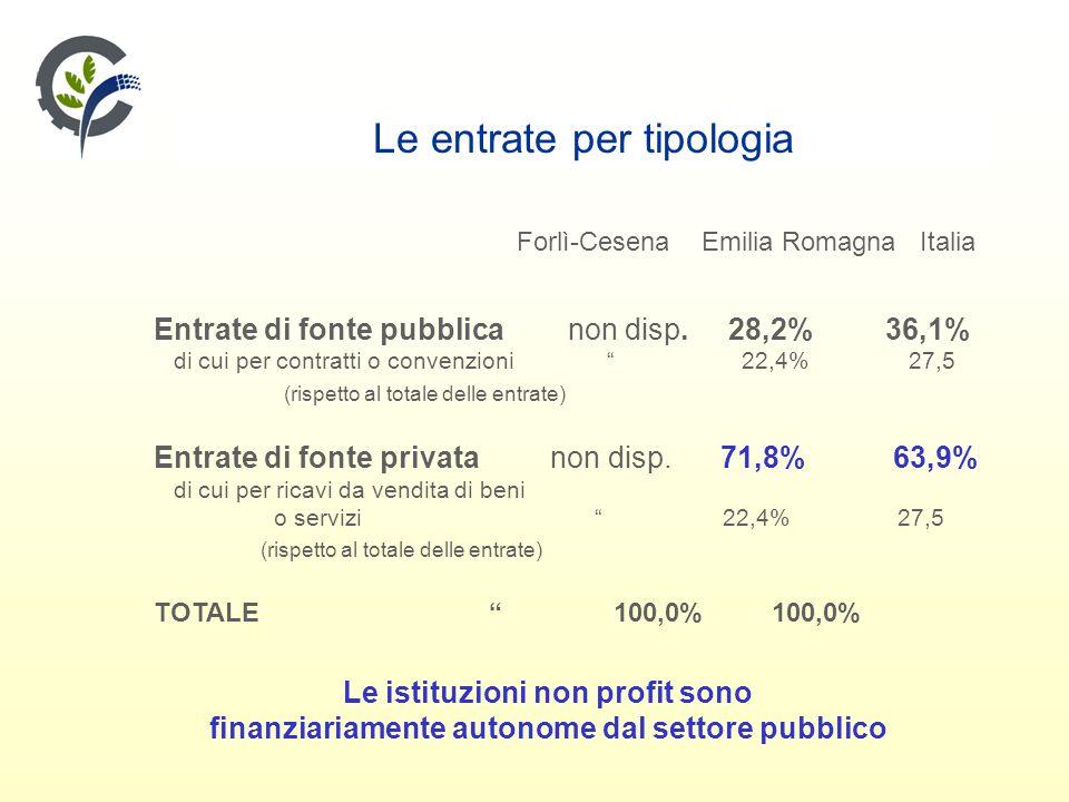 Le entrate per tipologia Forlì-Cesena Emilia Romagna Italia Entrate di fonte pubblica non disp.