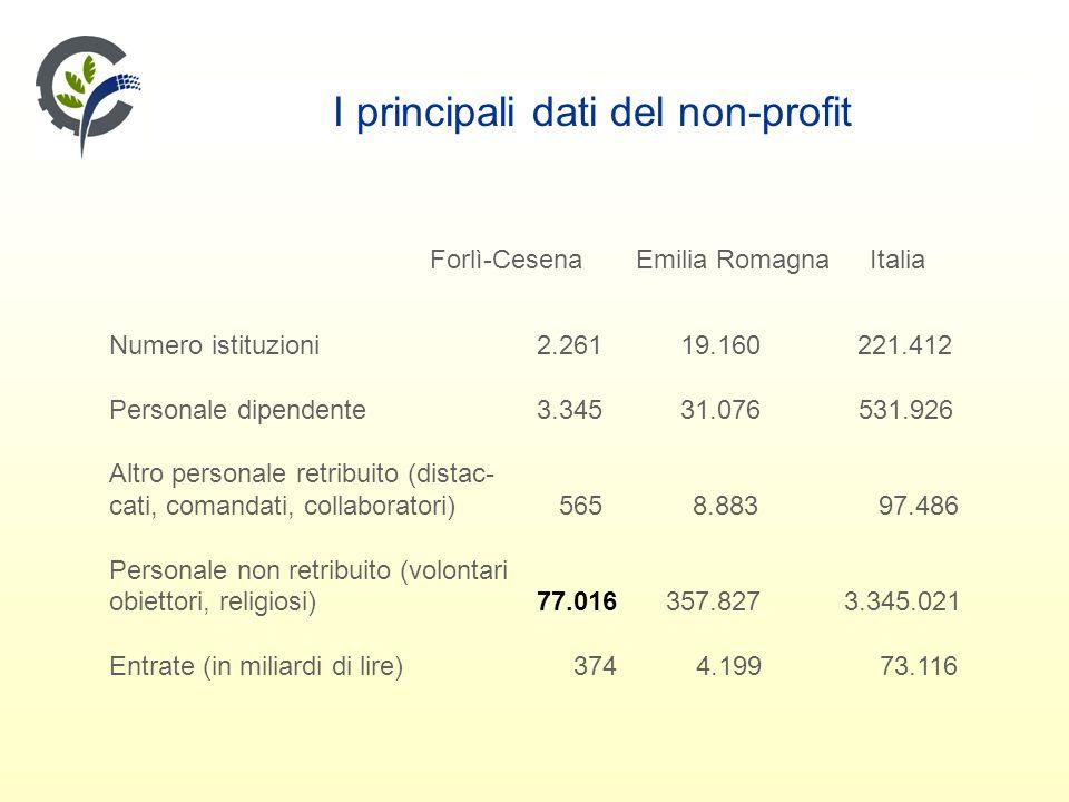 I principali dati del non-profit Forlì-Cesena Emilia Romagna Italia Numero istituzioni2.261 19.160 221.412 Personale dipendente3.345 31.076 531.926 Altro personale retribuito (distac- cati, comandati, collaboratori) 565 8.883 97.486 Personale non retribuito (volontari obiettori, religiosi)77.016 357.827 3.345.021 Entrate (in miliardi di lire) 374 4.199 73.116